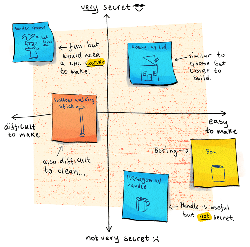 2x2 matrix with Rhonda's ideas plotted for Secrecy vs. Feasibility.